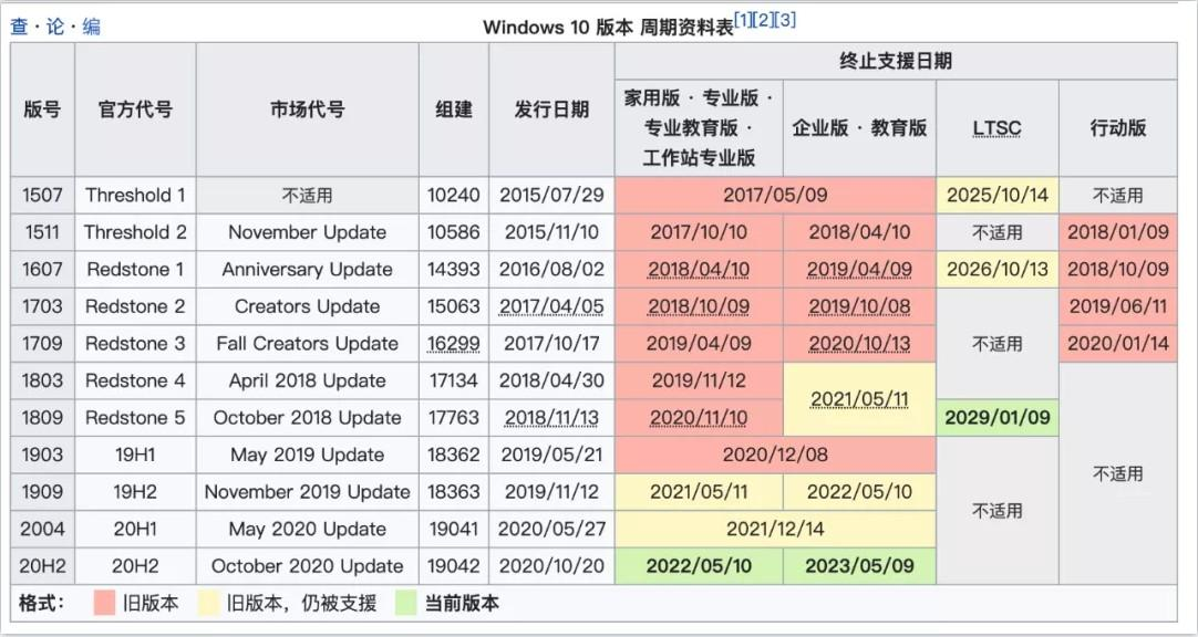 Windows 10 20H2 2021.3 更新镜像下载 第1张